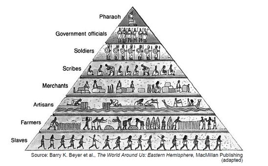 Ancient Egyptian Social Class System