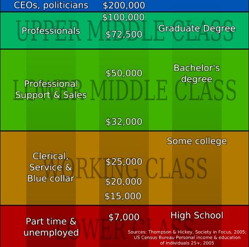 American Social Classes