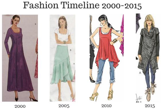 Fashion Timeline 2000-2015