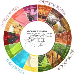 Michael Edwards' Fragrance Wheel