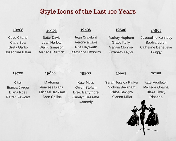 Style Icons of the last 100 years